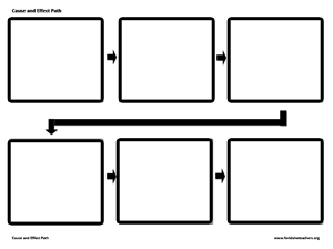 image about Cause and Effect Graphic Organizer Printable named 6.E.1.1, 1.2, 1.3 - Classes - Tes Practice