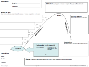 PlotCurveDiagram1 300x227 updated lesson idea plot diagram sequencing