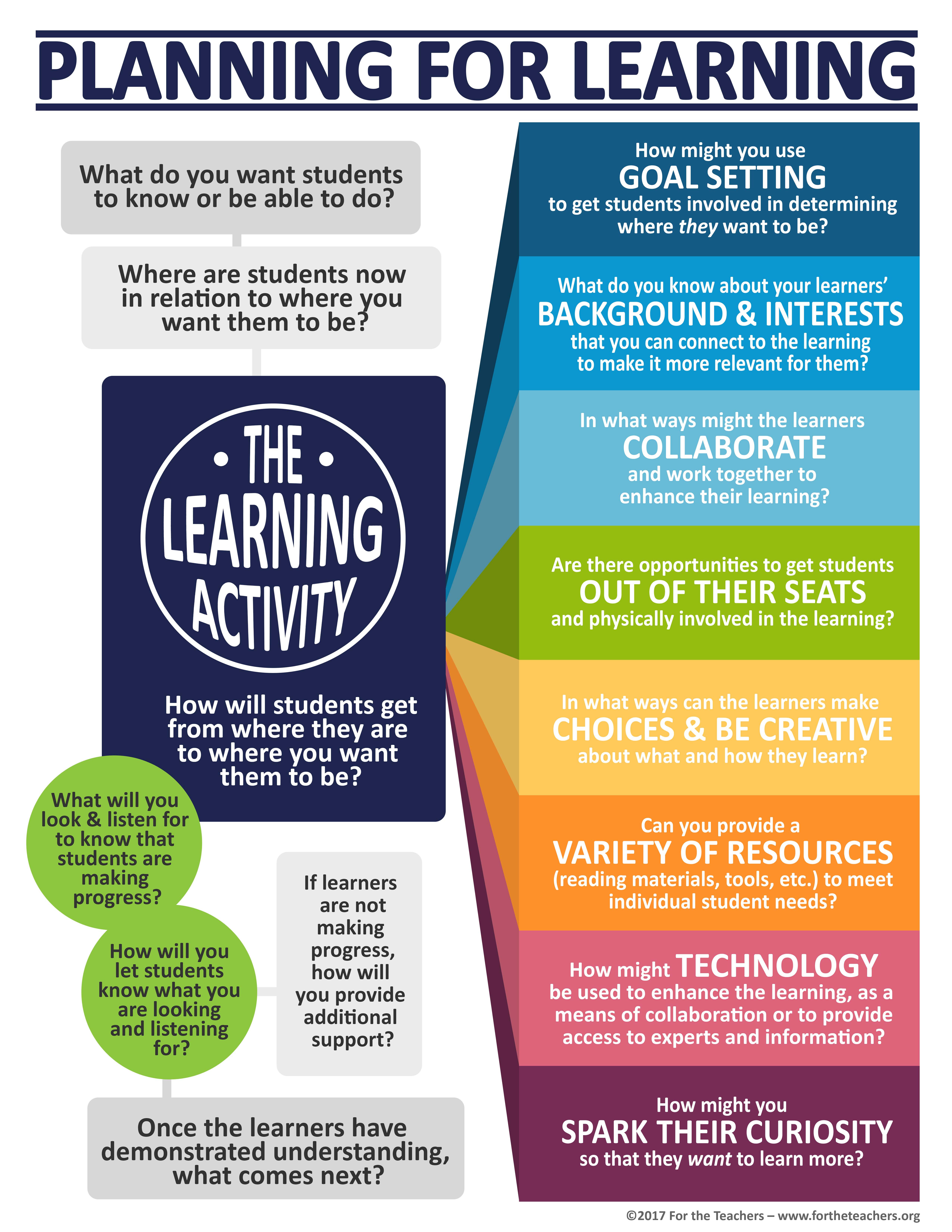 Planning for Learning